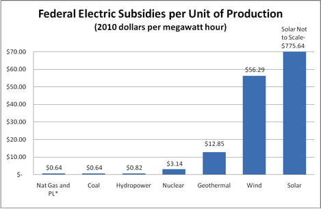 Federal Electric Subsidies