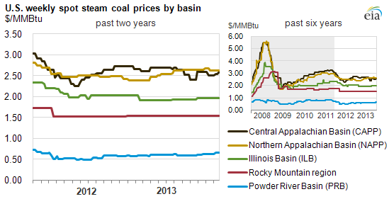 coal_prices_by_basin