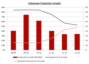 Indonesian Production Growth (Source: Salva Reports)