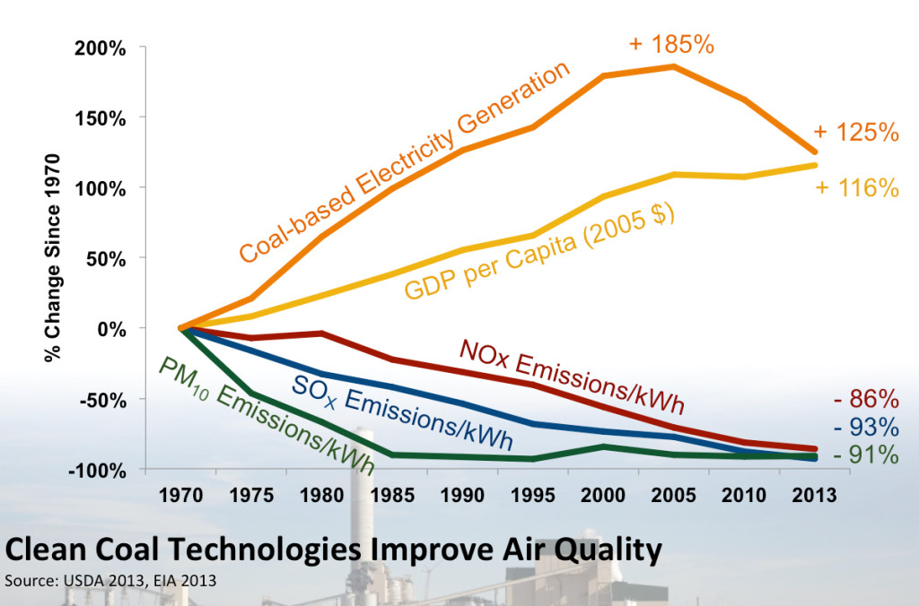 Clean Coal Technology Improves Air Quality