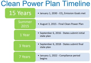 CPP timeline