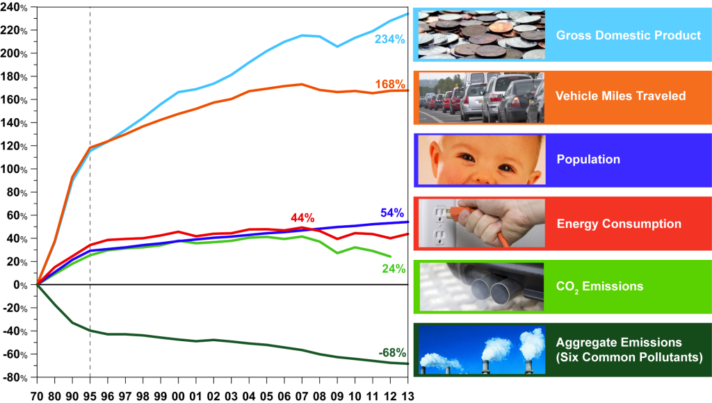 Comparison of Growth Areas and Emissions, 1980-2013