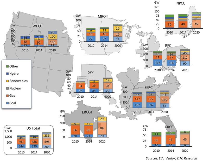 Fig 3 Generating Capacity by Fuel by NERC Region Daniels_DTC_Fig3