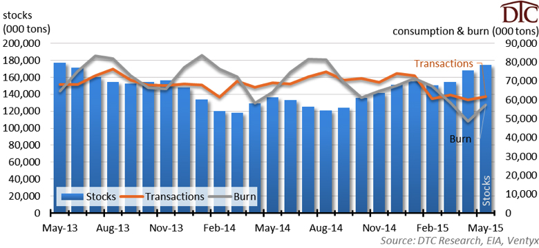 Fig 4 Total Coal Stocks, Transactions and Consumption Daniels_DTC_Fig4