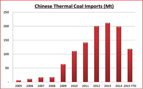 Gresswell_therm_mkts_fig2_AmCoal