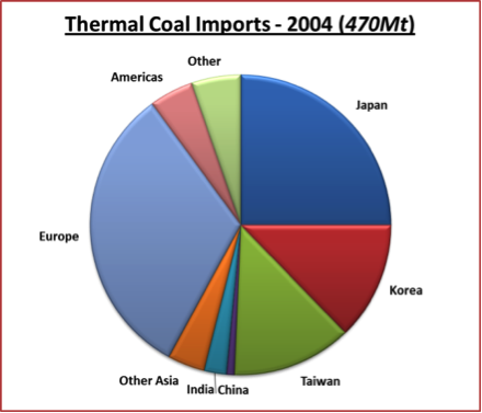 Gresswell_therm_mkts_fig3_AmCoal