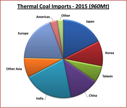 Gresswell_therm_mkts_fig4_AmCoal