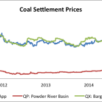 Coal Settlement Prices - Keavy - American Coal magazine Issue 2, 2015