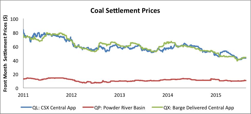 Coal Settlement Prices - Keavy - American Coal magazine Issue 2, 2015