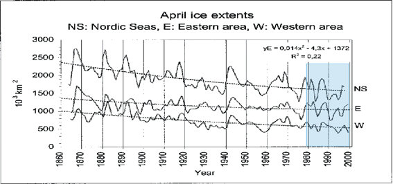 Figure 3.   From Vinje (2001), showing the reduction in April sea ice extent in the Nordic Seas since 1864.  Nordic Seas (NS), eastern area (E), and western area (W) time series given by 2-year running mean and regression lines. The blue area to the right shows the time extent of the satellite-era. Apparently, much of the sea ice reduction in this region occurs in concert with planetary warming, as the Little Ice Age ended and with the warming that followed during the twentieth century.