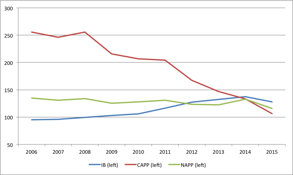 Aannual production for IB, CAPP and NAPP
